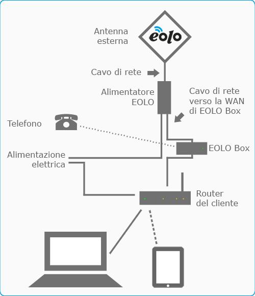 eolo_con_box