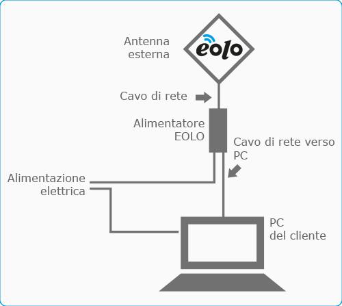 eolo_no_box