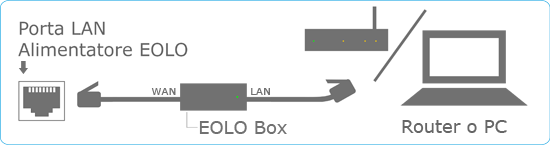 eolo_router
