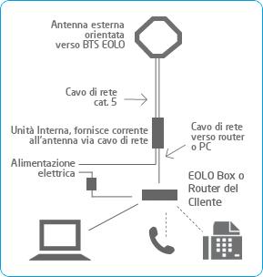 Come funziona EOLO
